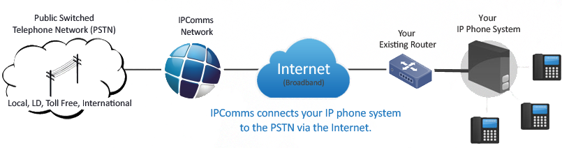IPComms SIP Trunking Diagram