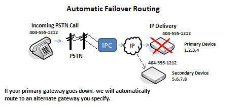 SIP Trunking Fail-Over Routing