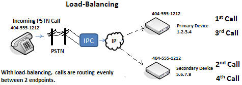 SIP Trunking Load Balancing